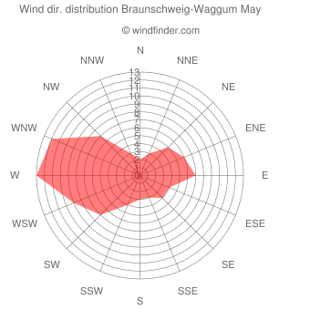 Wind direction distribution Braunschweig-Waggum May