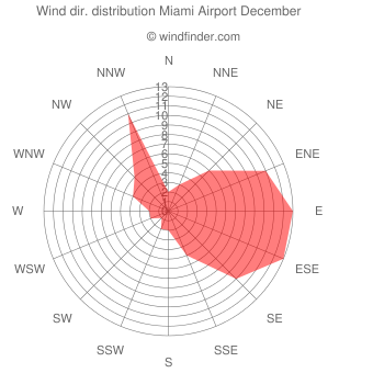 Wind direction distribution Miami Airport December