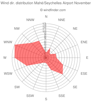 Wind direction distribution Mahé/Seychelles Airport November