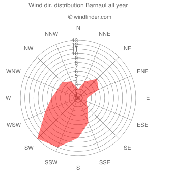 Annual wind direction distribution Barnaul