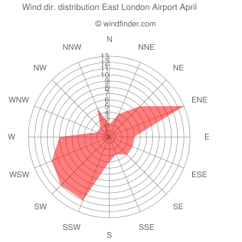 Wind direction distribution East London Airport April