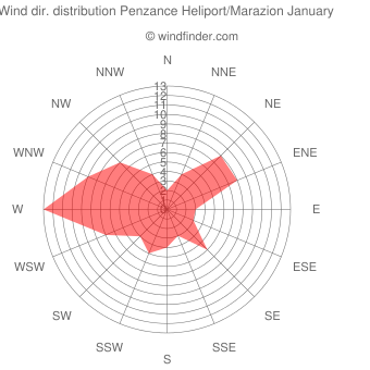 Wind direction distribution Penzance Heliport/Marazion January