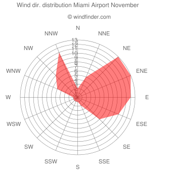 Wind direction distribution Miami Airport November