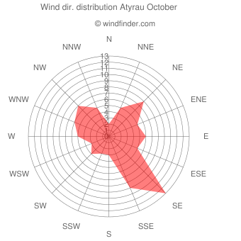 Wind direction distribution Atyrau October