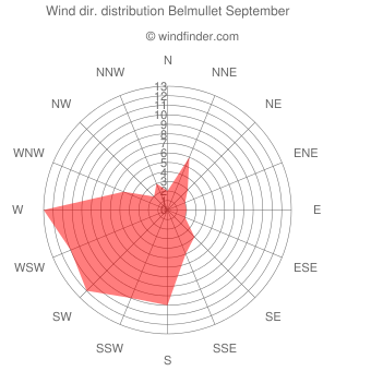 Wind direction distribution Belmullet September