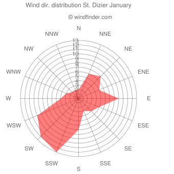Wind direction distribution St. Dizier January