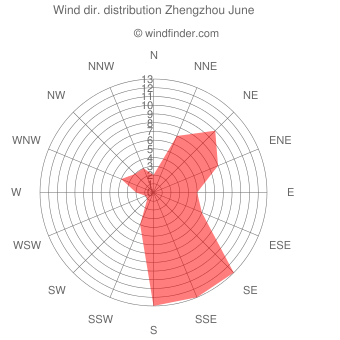 Wind direction distribution Zhengzhou June
