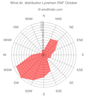Wind direction distribution Lyneham RAF October