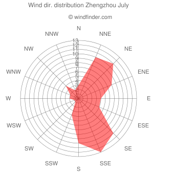 Wind direction distribution Zhengzhou July