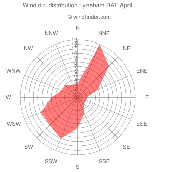 Wind direction distribution Lyneham RAF April