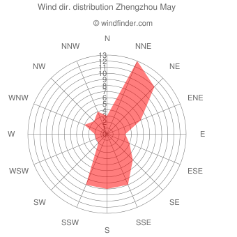 Wind direction distribution Zhengzhou May