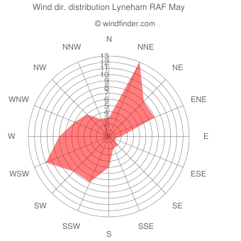 Wind direction distribution Lyneham RAF May