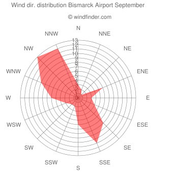 Wind direction distribution Bismarck Airport September