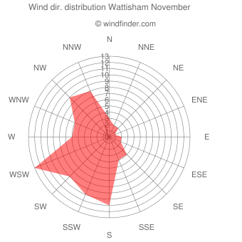 Wind direction distribution Wattisham November