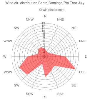 Wind direction distribution Santo Domingo/Pta Toro July
