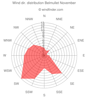 Wind direction distribution Belmullet November