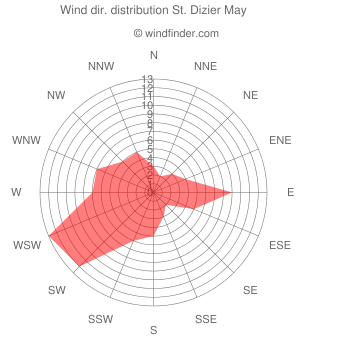 Wind direction distribution St. Dizier May