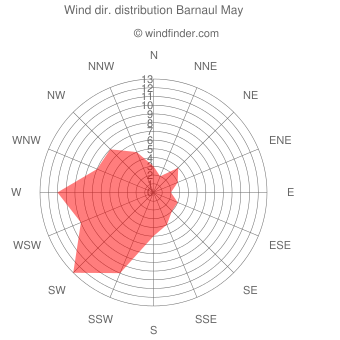 Wind direction distribution Barnaul May