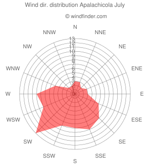 Wind direction distribution Apalachicola July