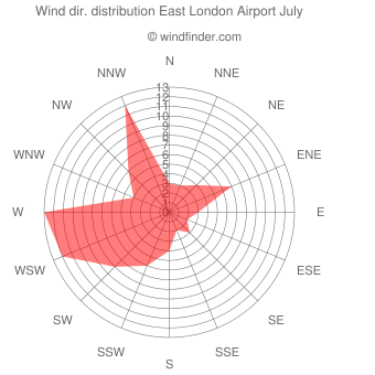 Wind direction distribution East London Airport July