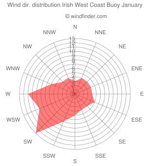 Wind direction distribution Irish West Coast Buoy January