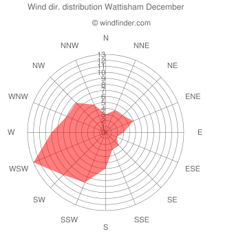 Wind direction distribution Wattisham December