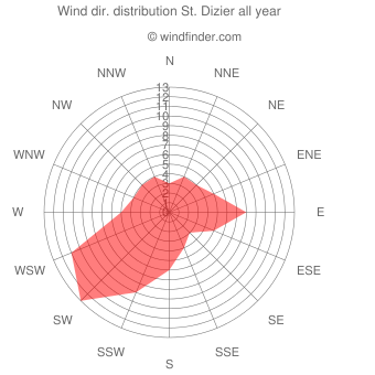 Annual wind direction distribution St. Dizier