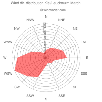 Wind direction distribution Kiel/Leuchtturm March