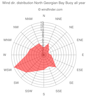 Annual wind direction distribution North Georgian Bay Buoy