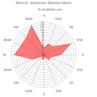 Wind direction distribution Babolsar March
