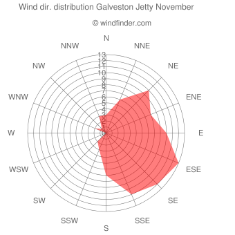 Wind direction distribution Galveston Jetty November