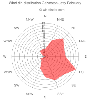 Wind direction distribution Galveston Jetty February