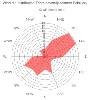 Wind direction distribution Trintelhaven/Ijsselmeer February