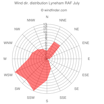 Wind direction distribution Lyneham RAF July