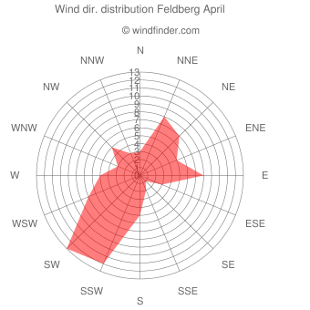 Wind direction distribution Feldberg April
