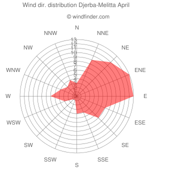 Wind direction distribution Djerba-Melitta April