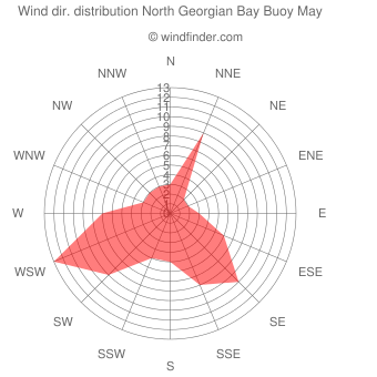 Wind direction distribution North Georgian Bay Buoy May