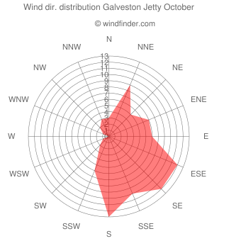 Wind direction distribution Galveston Jetty October