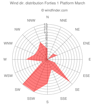 Wind direction distribution Forties 1 Platform March