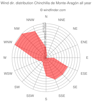Annual wind direction distribution Chinchilla de Monte-Aragón