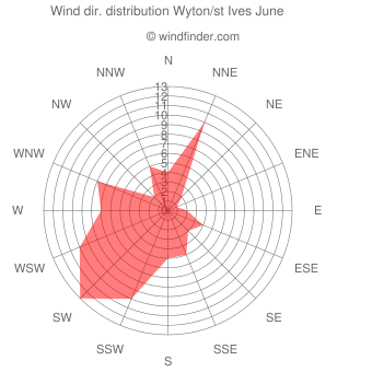 Wind direction distribution Wyton/st Ives June