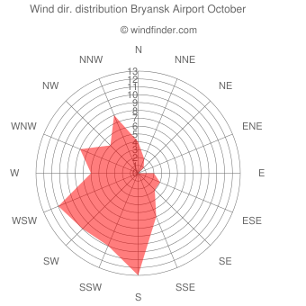 Wind direction distribution Bryansk Airport October
