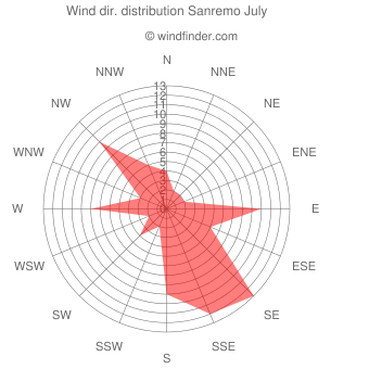 Wind direction distribution Sanremo July
