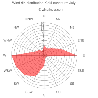 Wind direction distribution Kiel/Leuchtturm July