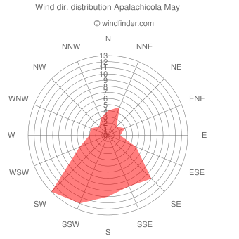 Wind direction distribution Apalachicola May