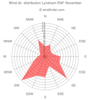 Wind direction distribution Lyneham RAF November
