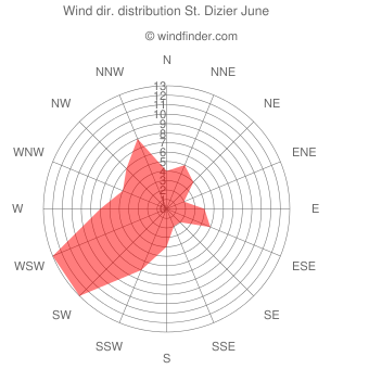 Wind direction distribution St. Dizier June