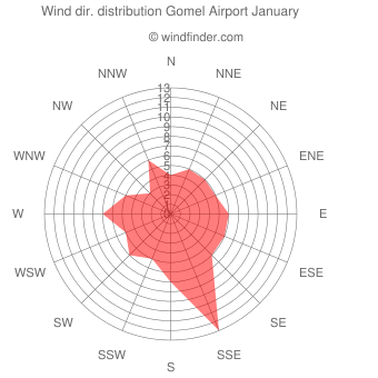 Wind direction distribution Gomel Airport January