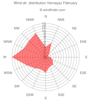 Wind direction distribution Vernayaz February