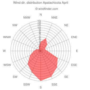 Wind direction distribution Apalachicola April